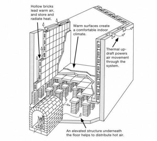 Hypocaust Illustration