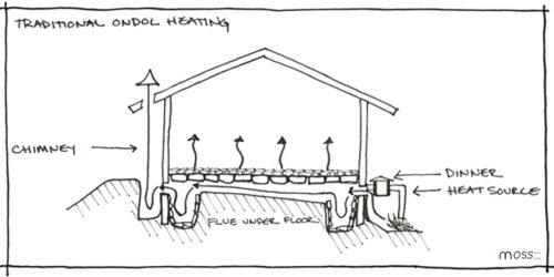 Traditional ondol heating illustration